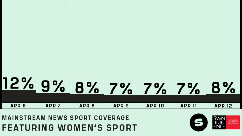 Women in sport coverage in mainstream media statistics April 6-12 2020.