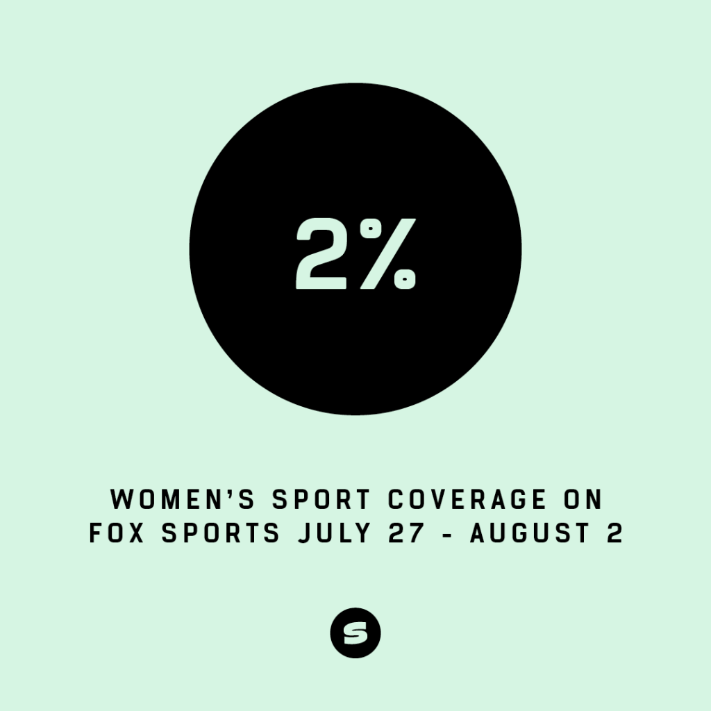 2%. Women's sport coverage on Fox Sports July 27-August 2. Fox Sports funding