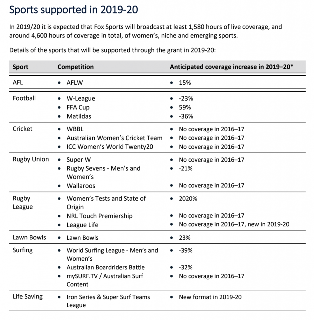 Fox Sports funding - sport breakdown report